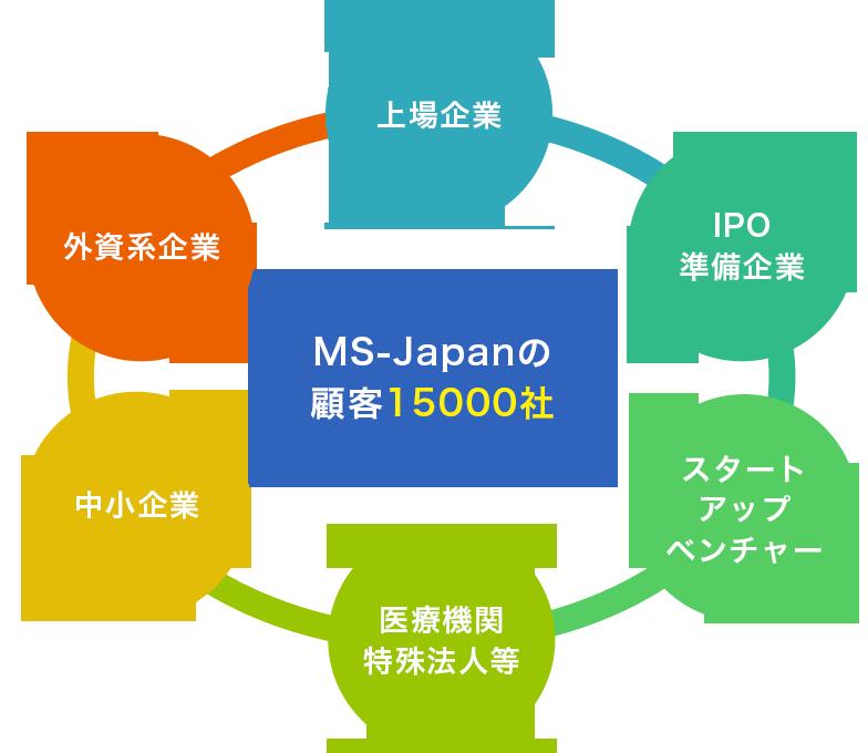 MS-Japanの顧客15000社